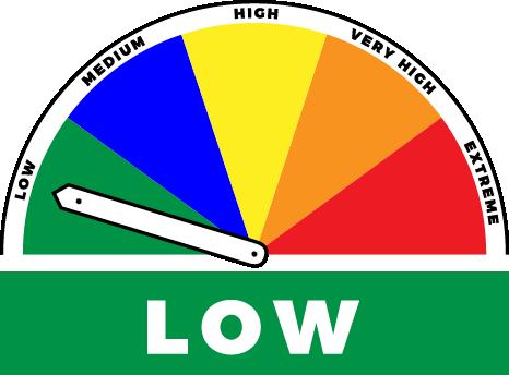 Fire danger level is low